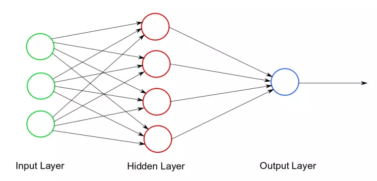 Diagram of neural network layers