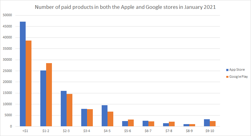 Number of paid products in Apple and Google store