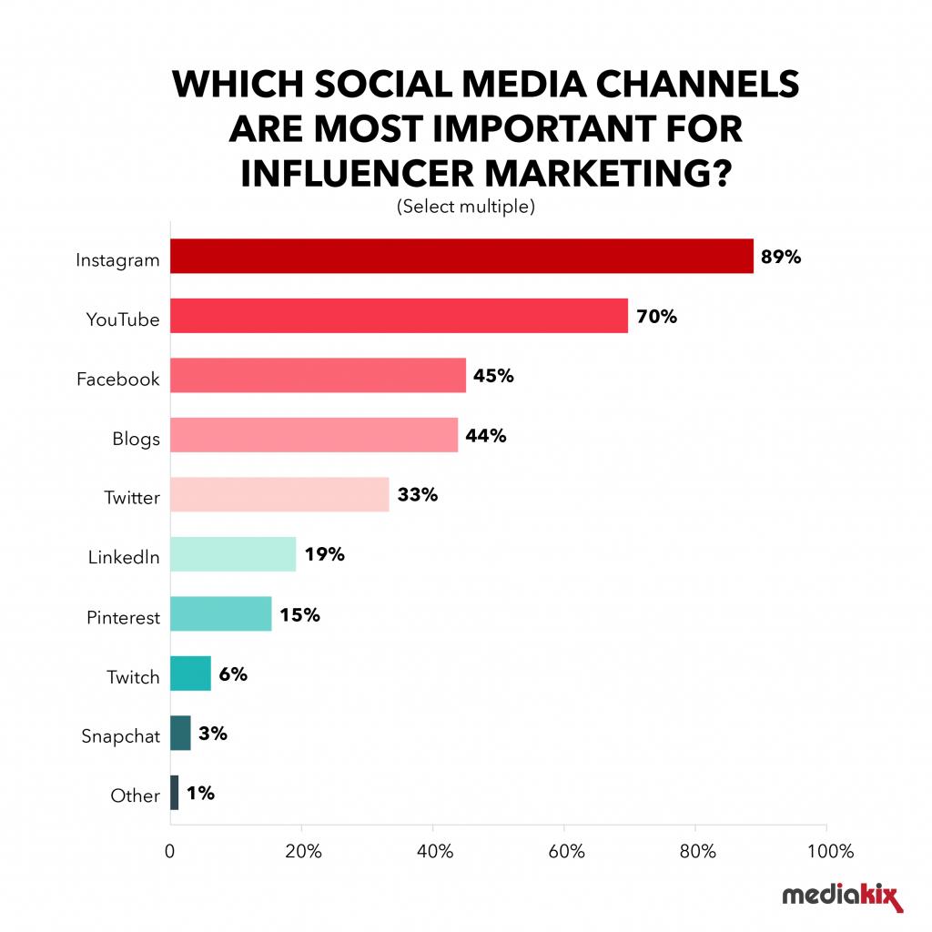 Influencer-Marketing-Survey-Result
