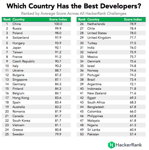 best developers - ranking
